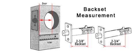 Backset Measurement Diagram