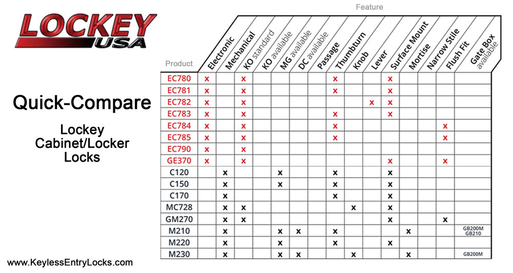 Lockey Cabinet Locker Lock Comparison Table