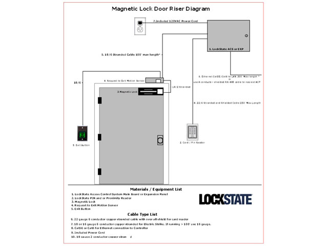 LockState LS-ACS 1-Door WiFi Access Control System