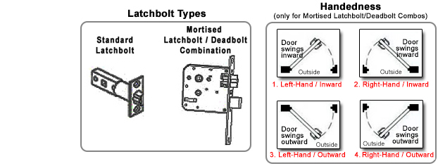 Mortised Latchbolt/Deadbolt
